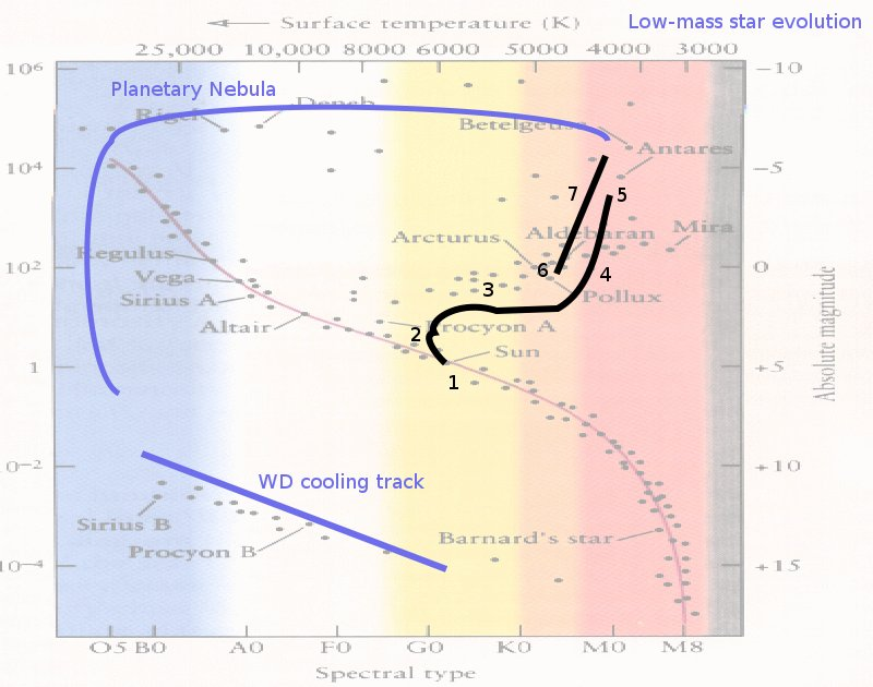 Astronomy h r diagram ccuart Gallery