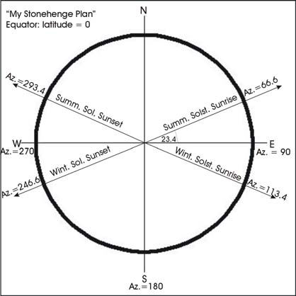 Introductory Astronomy Stonehenge