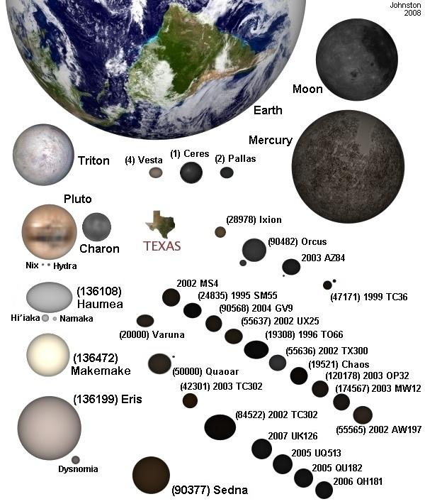 Astronomy: Pluto and Kuiper Belt