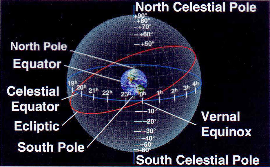 Image result for celestial coordinates